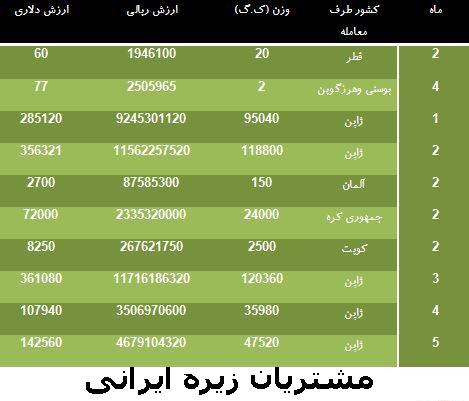 مشتریان زیره ایرانی